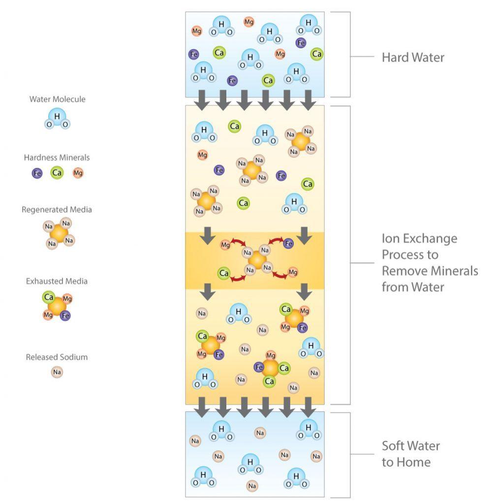 water softener info graphic